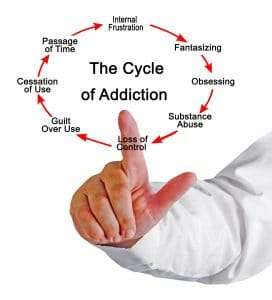 substance abuse cycle