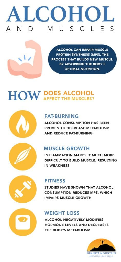 alcohol effects on muscles